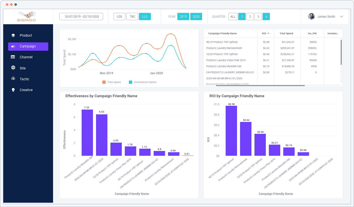 High refresh rate dashboard - Multi-touch attribution